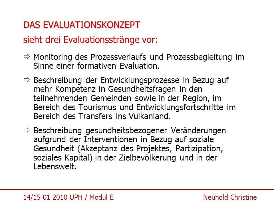 14/15 01 2010 UPH / Modul E Neuhold Christine DAS EVALUATIONSKONZEPT DAS EVALUATIONSKONZEPT sieht drei Evaluationsstränge vor:  Monitoring des Prozes