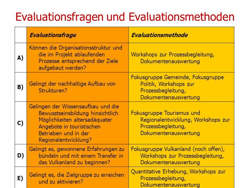 14/15 01 2010 UPH / Modul E Neuhold Christine Evaluationsfragen und Evaluationsmethoden EvaluationsfrageEvaluationsmethode A) Können die Organisations