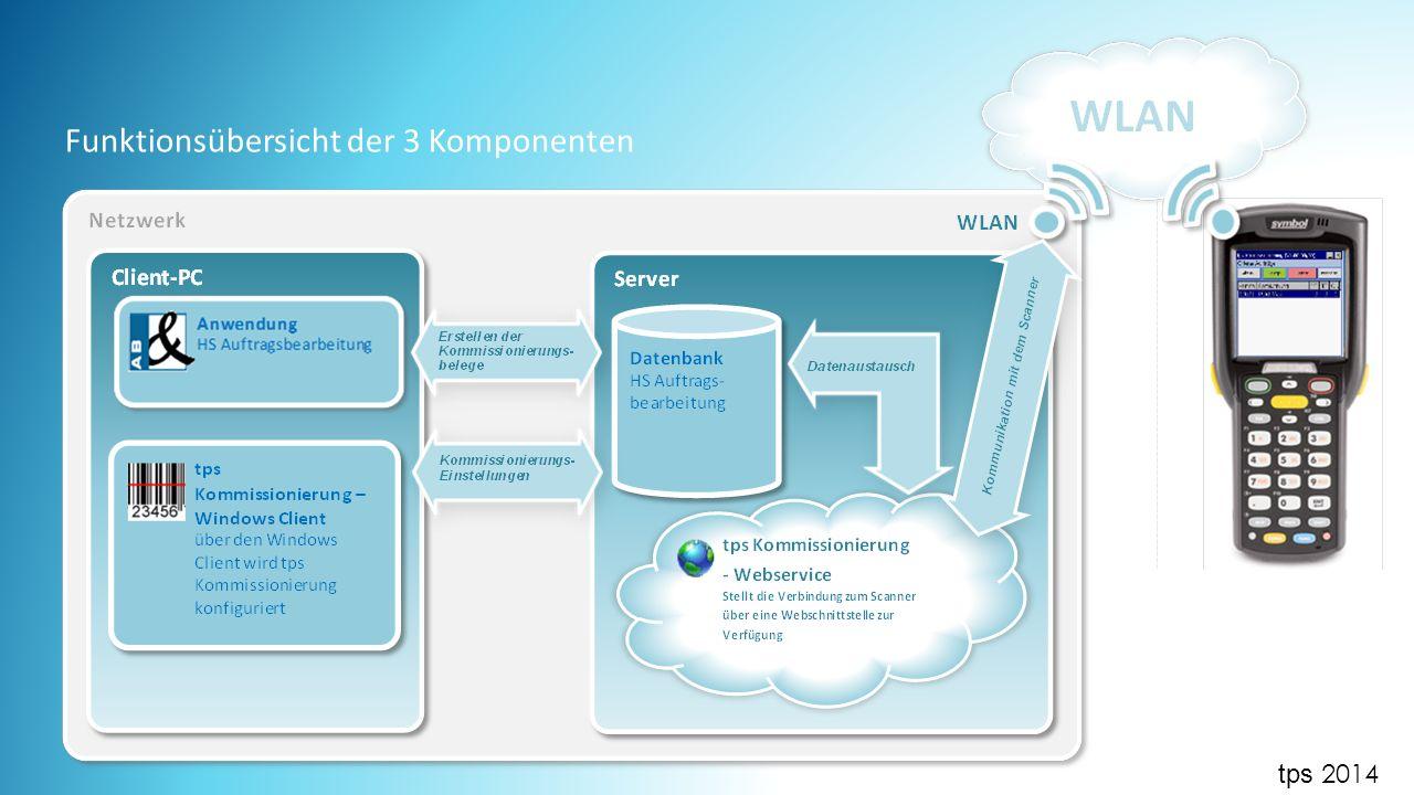 Funktionsübersicht der 3 Komponenten tps 2014