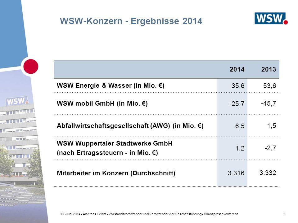 WSW-Konzern - Ergebnisse 2014 20142013 WSW Energie & Wasser (in Mio.