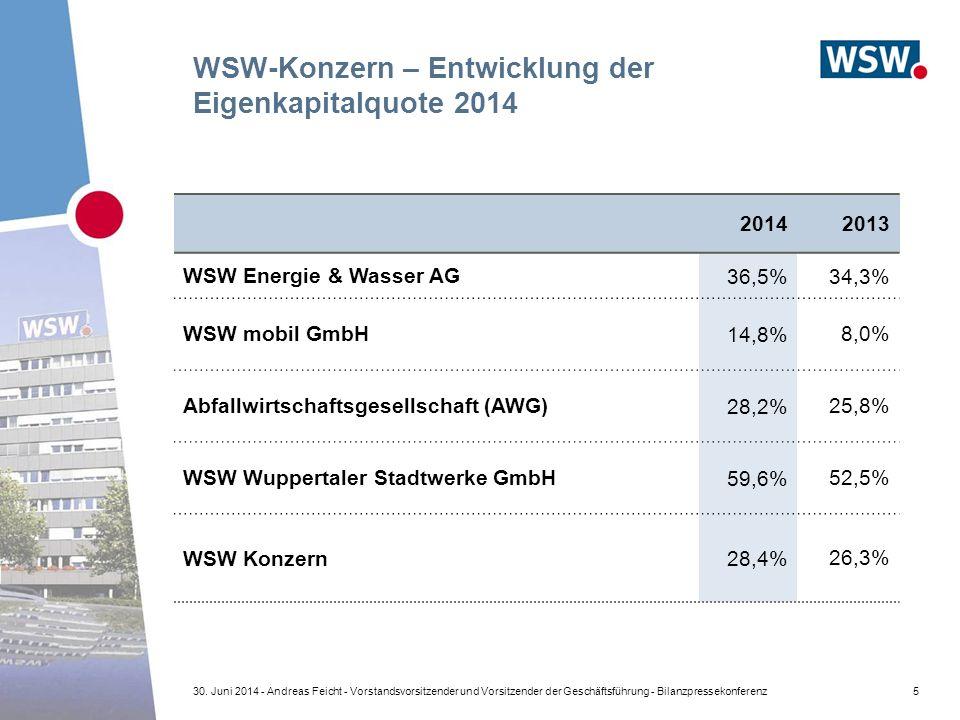 WSW-Konzern – Entwicklung der Eigenkapitalquote 2014 20142013 WSW Energie & Wasser AG 36,5%34,3% WSW mobil GmbH 14,8% 8,0% Abfallwirtschaftsgesellschaft (AWG) 28,2% 25,8% WSW Wuppertaler Stadtwerke GmbH 59,6% 52,5% WSW Konzern 28,4% 26,3% 530.