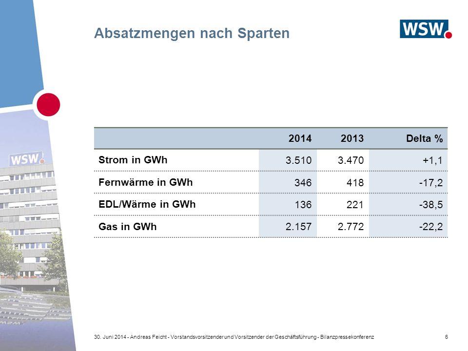 6 20142013Delta % Strom in GWh 3.5103.470+1,1 Fernwärme in GWh 346418-17,2 EDL/Wärme in GWh 136221-38,5 Gas in GWh 2.1572.772-22,2 Absatzmengen nach Sparten