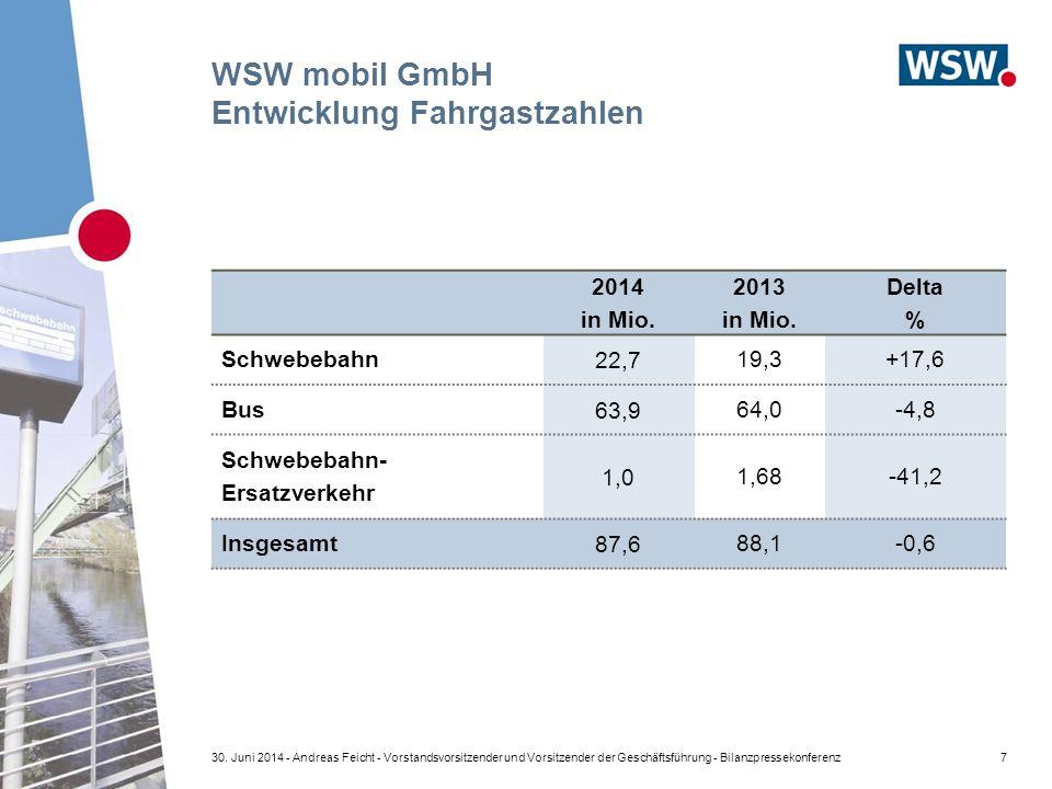 WSW mobil GmbH Entwicklung Fahrgastzahlen 2014 in Mio.