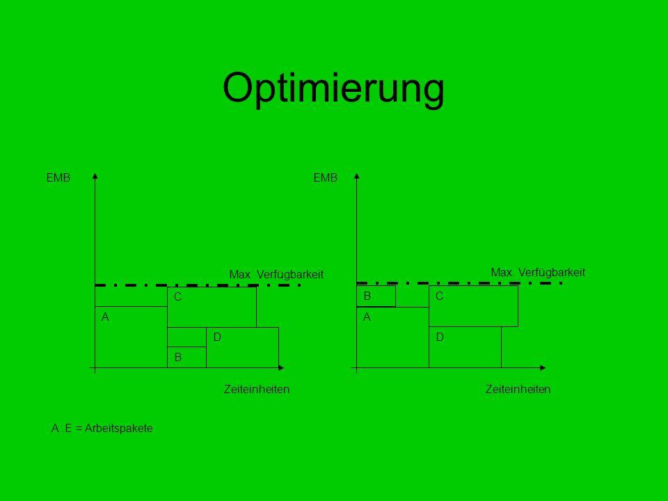 Optimierung EMB Zeiteinheiten A D B C Max. Verfügbarkeit A..E = Arbeitspakete A D B C Max. Verfügbarkeit