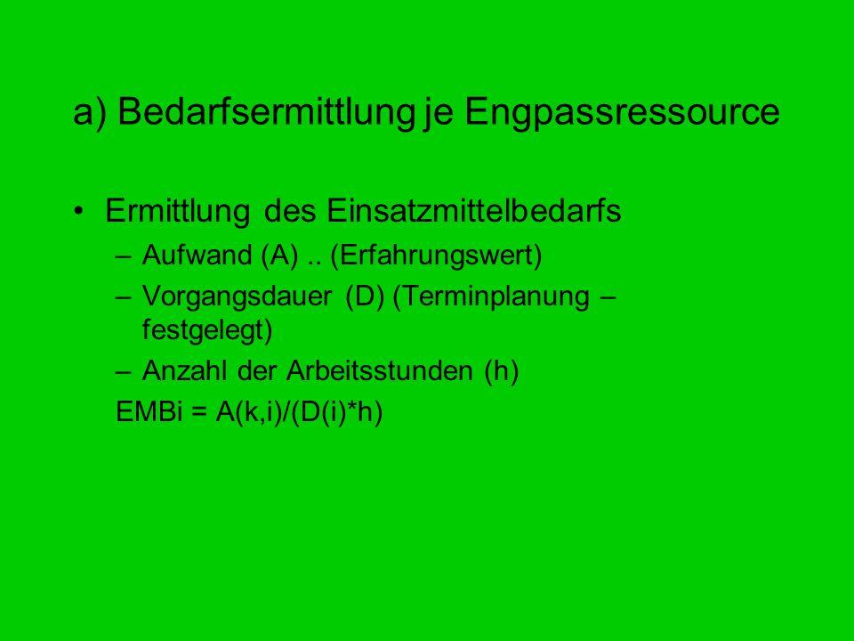 a) Bedarfsermittlung je Engpassressource Ermittlung des Einsatzmittelbedarfs –Aufwand (A).. (Erfahrungswert) –Vorgangsdauer (D) (Terminplanung – festg