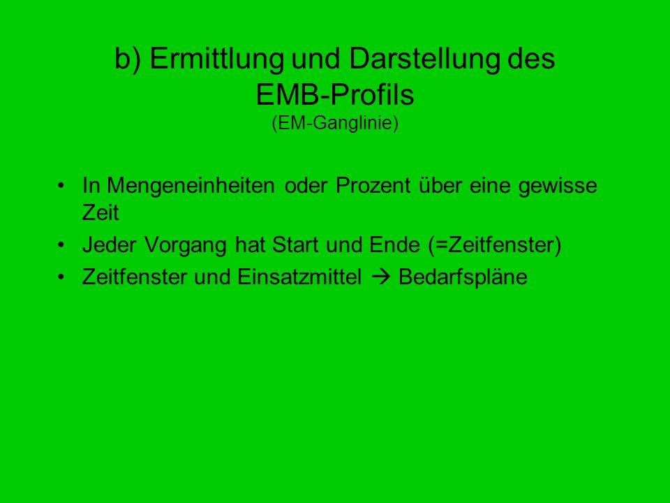 b) Ermittlung und Darstellung des EMB-Profils (EM-Ganglinie) In Mengeneinheiten oder Prozent über eine gewisse Zeit Jeder Vorgang hat Start und Ende (
