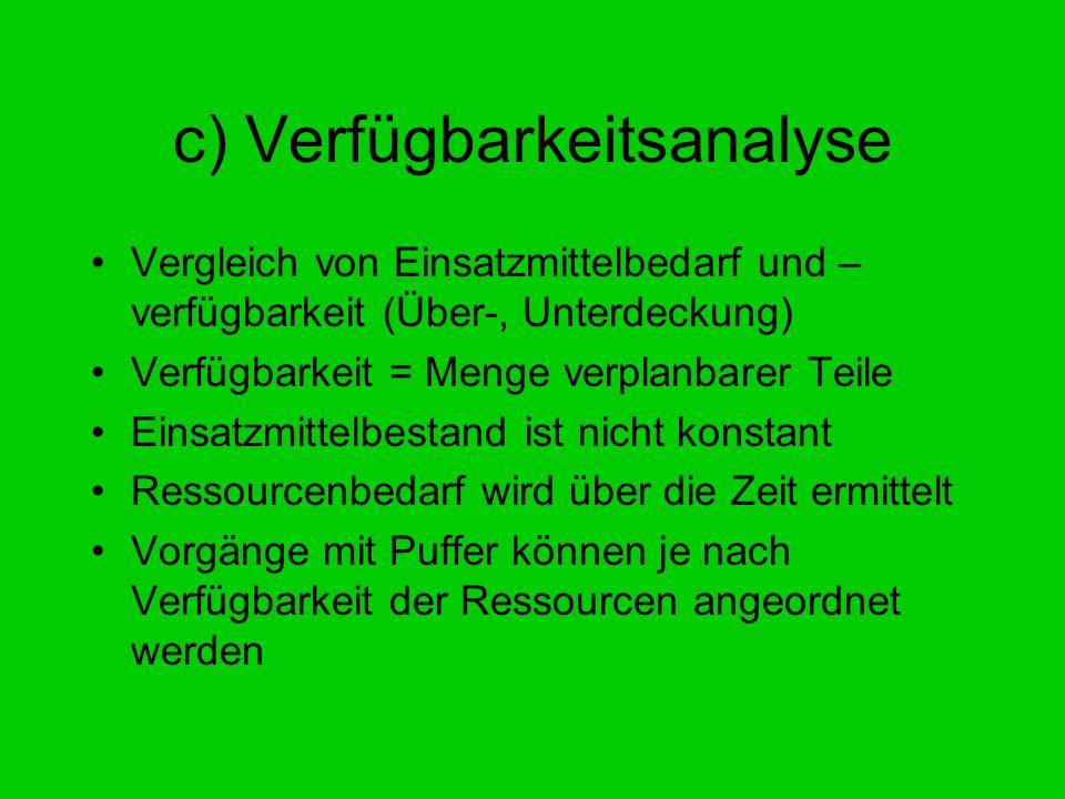 c) Verfügbarkeitsanalyse Vergleich von Einsatzmittelbedarf und – verfügbarkeit (Über-, Unterdeckung) Verfügbarkeit = Menge verplanbarer Teile Einsatzm
