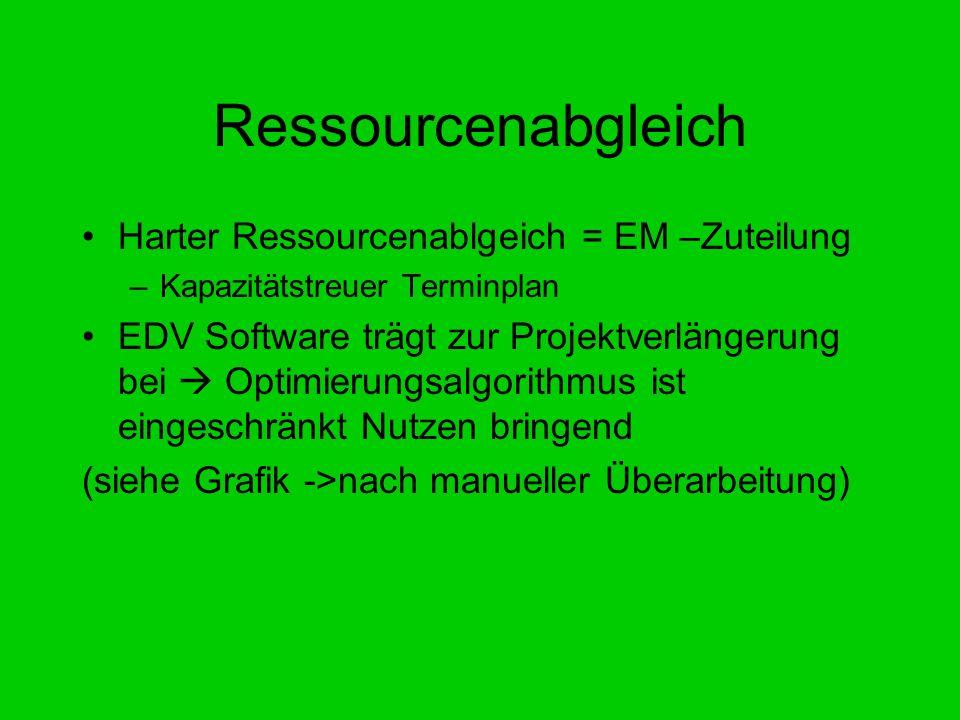 Ressourcenabgleich Harter Ressourcenablgeich = EM –Zuteilung –Kapazitätstreuer Terminplan EDV Software trägt zur Projektverlängerung bei  Optimierung