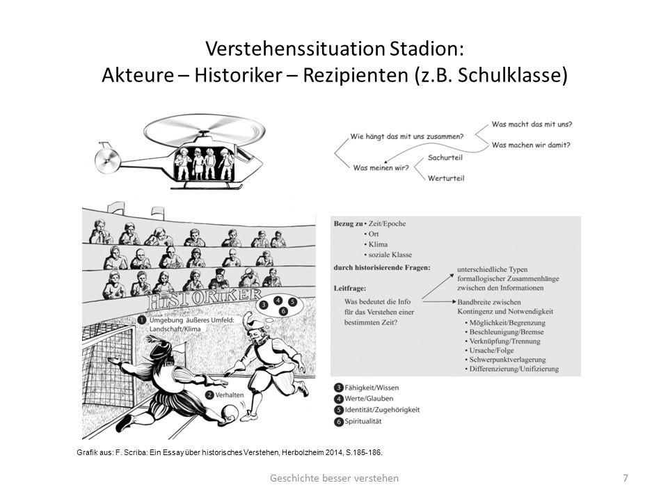 Verstehenssituation Stadion: Akteure – Historiker – Rezipienten (z.B. Schulklasse) Grafik aus: F. Scriba: Ein Essay über historisches Verstehen, Herbo