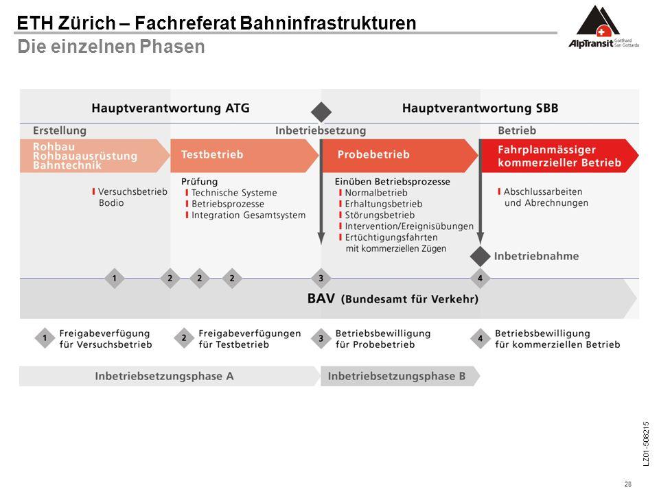 28 ETH Zürich – Fachreferat Bahninfrastrukturen LZ01-508215 Die einzelnen Phasen