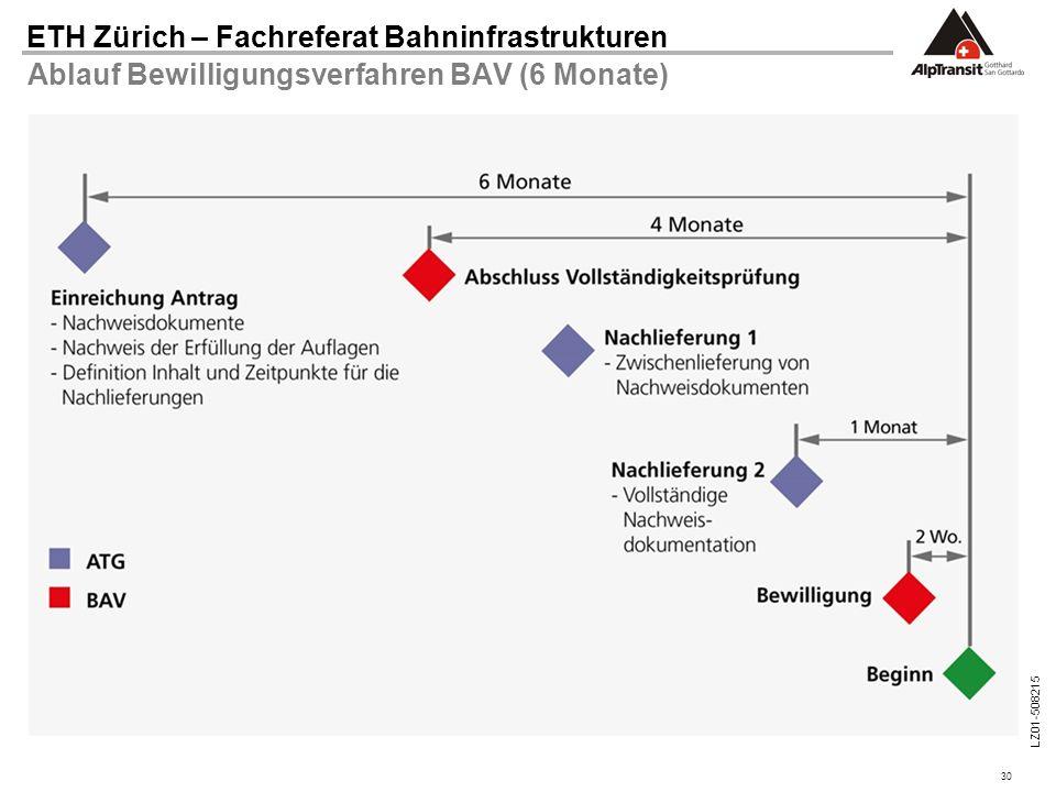 30 ETH Zürich – Fachreferat Bahninfrastrukturen LZ01-508215 Ablauf Bewilligungsverfahren BAV (6 Monate)