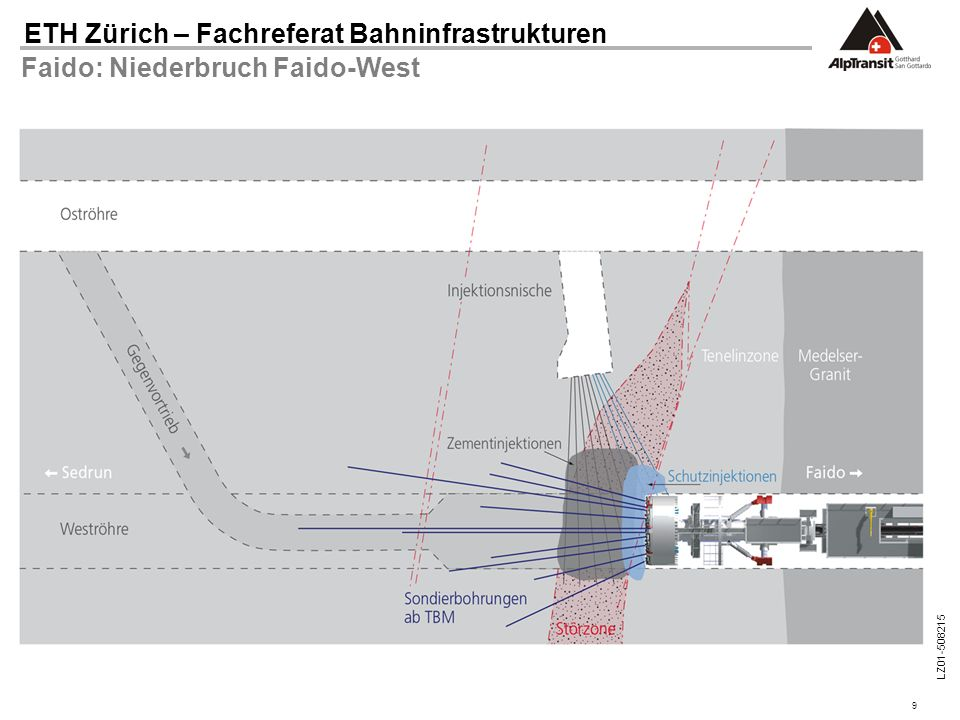 9 ETH Zürich – Fachreferat Bahninfrastrukturen LZ01-508215 Faido: Niederbruch Faido-West