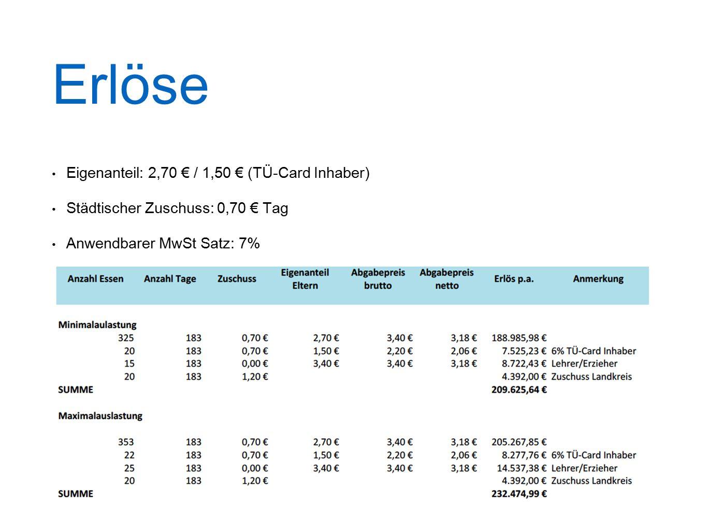 Erlöse Eigenanteil: 2,70 € / 1,50 € (TÜ-Card Inhaber) Städtischer Zuschuss: 0,70 € Tag Anwendbarer MwSt Satz: 7%