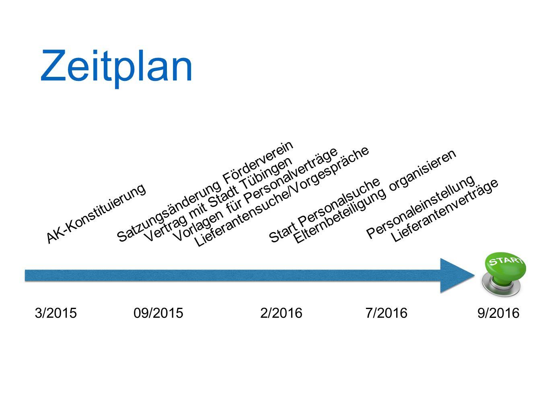 Zeitplan AK-Konstituierung Satzungsänderung Förderverein Vertrag mit Stadt Tübingen Vorlagen für Personalverträge 3/201509/20152/2016 Start Personalsu