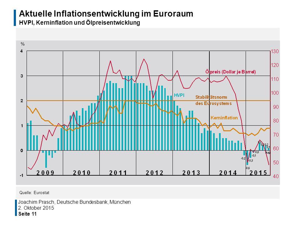 Aktuelle Inflationsentwicklung im Euroraum HVPI, Kerninflation und Ölpreisentwicklung Seite 11 Quelle: Eurostat Joachim Prasch, Deutsche Bundesbank, M