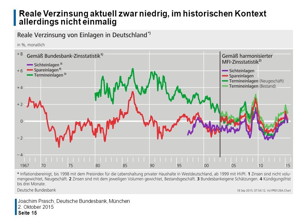 Reale Verzinsung aktuell zwar niedrig, im historischen Kontext allerdings nicht einmalig Seite 15 Joachim Prasch, Deutsche Bundesbank, München 2. Okto
