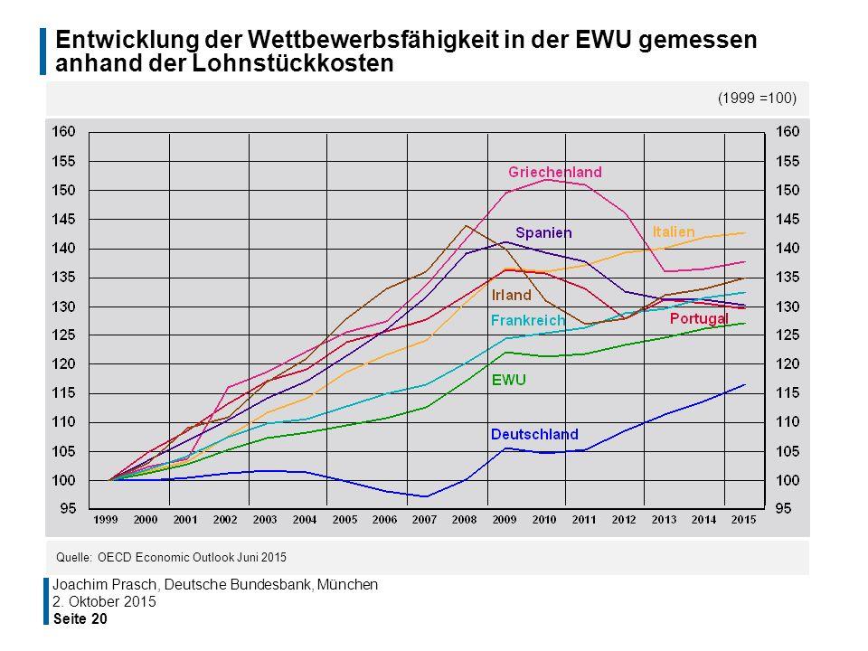 Entwicklung der Wettbewerbsfähigkeit in der EWU gemessen anhand der Lohnstückkosten Seite 20 (1999 =100) Quelle: OECD Economic Outlook Juni 2015 Joach