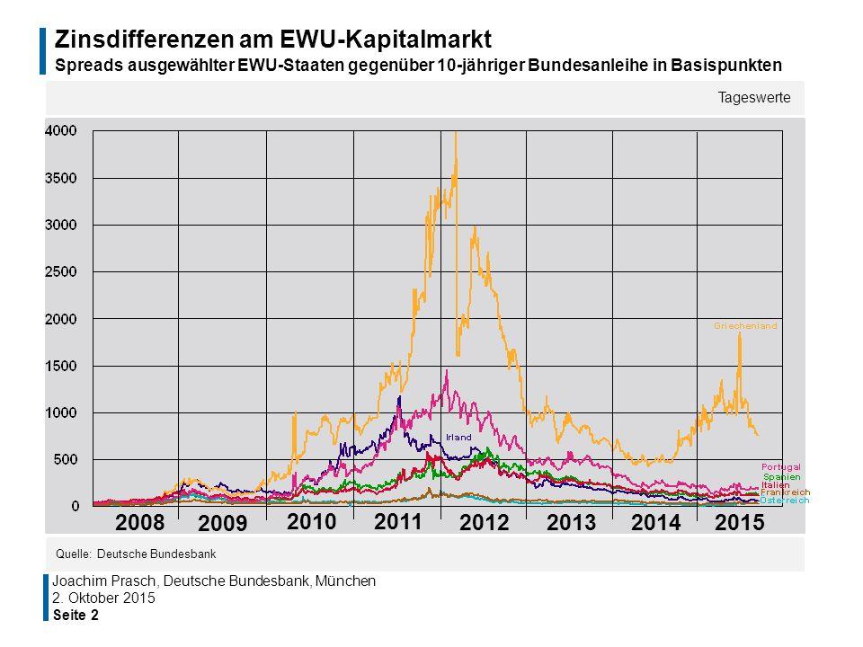 Zinsdifferenzen am EWU-Kapitalmarkt Spreads ausgewählter EWU-Staaten gegenüber 10-jähriger Bundesanleihe in Basispunkten Tageswerte Quelle: Deutsche B