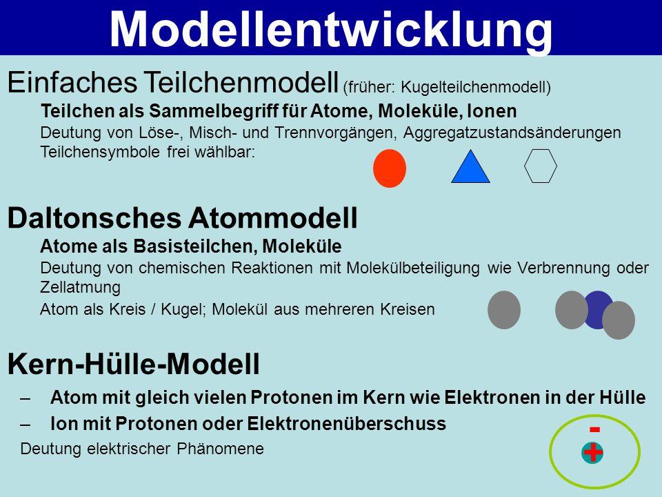 Kern-Hülle-Modell –Atom mit gleich vielen Protonen im Kern wie Elektronen in der Hülle –Ion mit Protonen oder Elektronenüberschuss Deutung elektrische