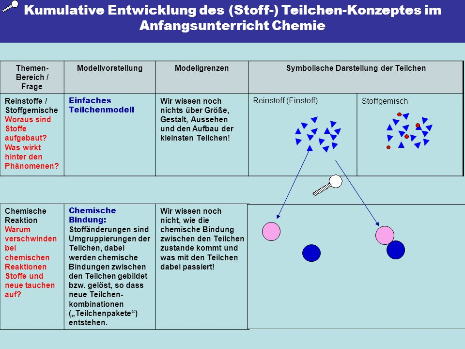 Kumulative Entwicklung des (Stoff-) Teilchen-Konzeptes im Anfangsunterricht Chemie Themen- Bereich / Frage ModellvorstellungModellgrenzenSymbolische D