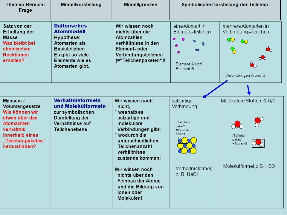 Satz von der Erhaltung der Masse Was bleibt bei chemischen Reaktionen erhalten? Daltonsches Atommodell Hypothese: Atomarten als Basisteilchen Es gibt