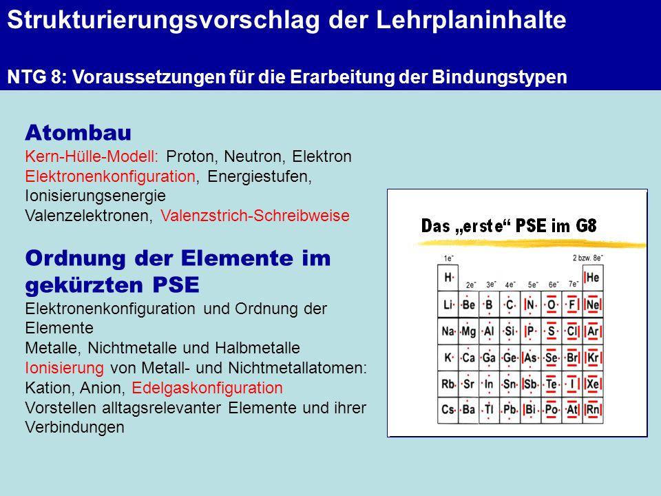 Strukturierungsvorschlag der Lehrplaninhalte NTG 8: Voraussetzungen für die Erarbeitung der Bindungstypen Atombau Kern-Hülle-Modell: Proton, Neutron,