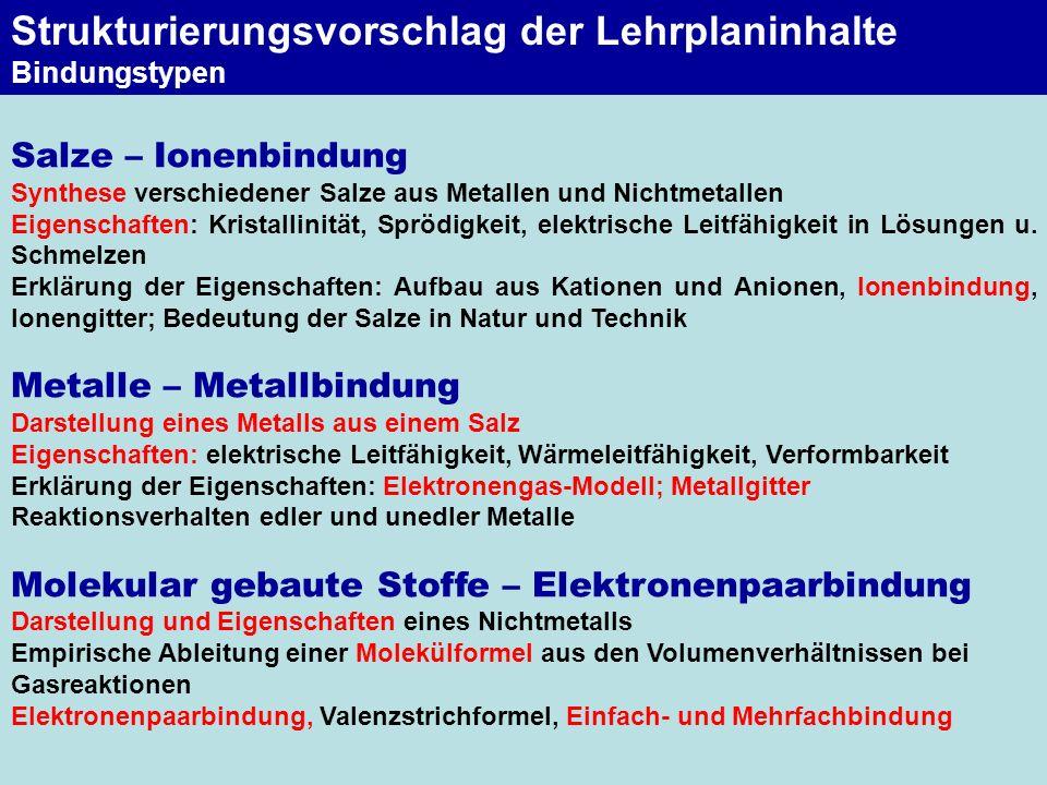 Strukturierungsvorschlag der Lehrplaninhalte Bindungstypen Salze – Ionenbindung Synthese verschiedener Salze aus Metallen und Nichtmetallen Eigenschaf