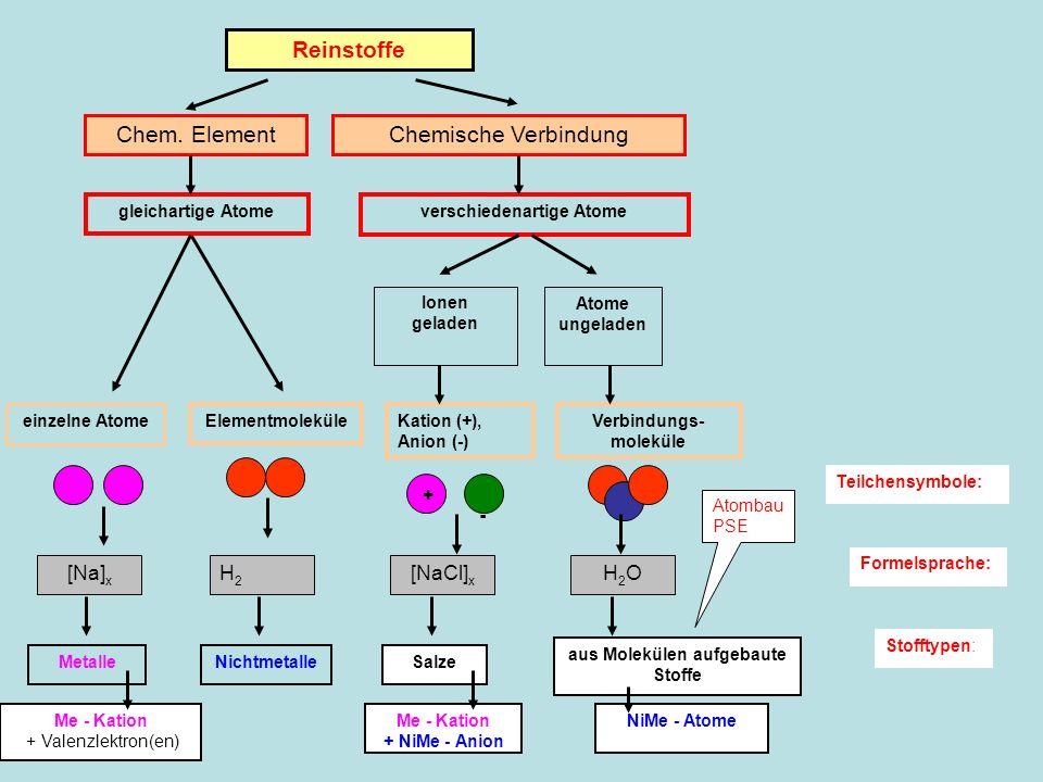 Reinstoffe Chem. ElementChemische Verbindung gleichartige Atomeverschiedenartige Atome einzelne Atome Elementmoleküle Ionen geladen Atome ungeladen Ka