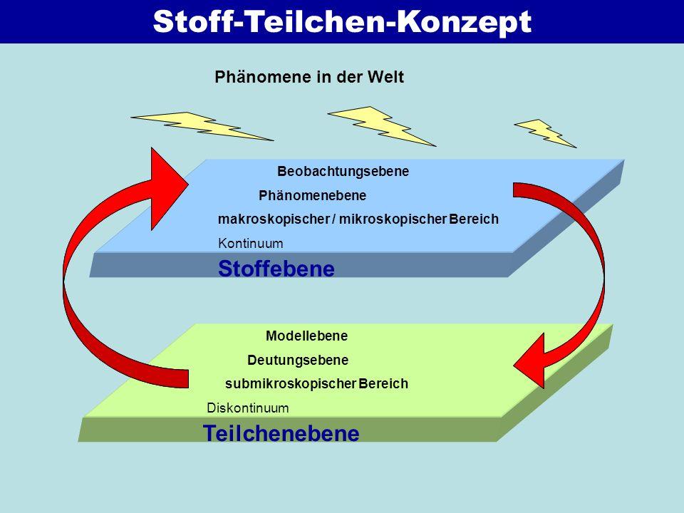 Lehrplanbezug NuT 7.
