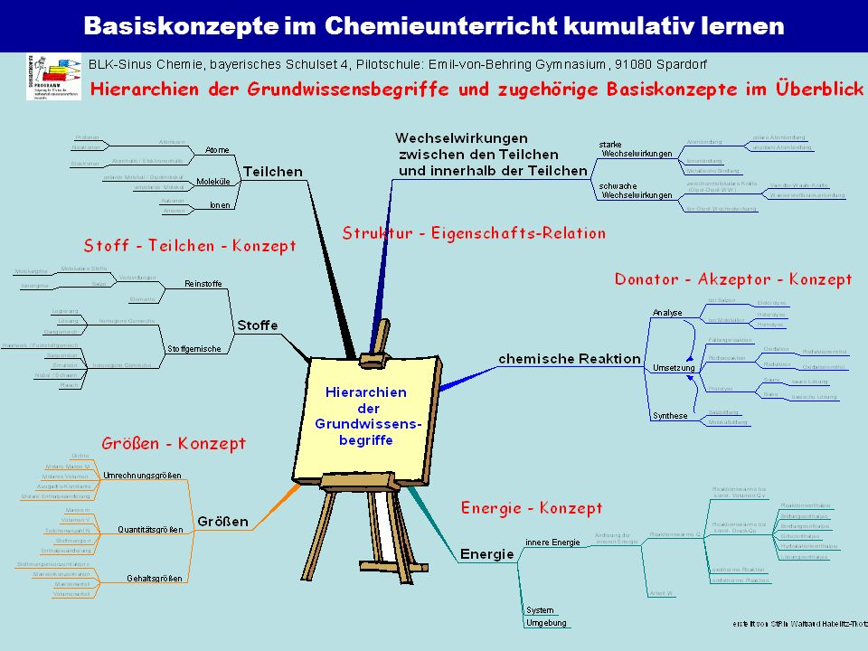 Basiskonzepte im Chemieunterricht kumulativ lernen