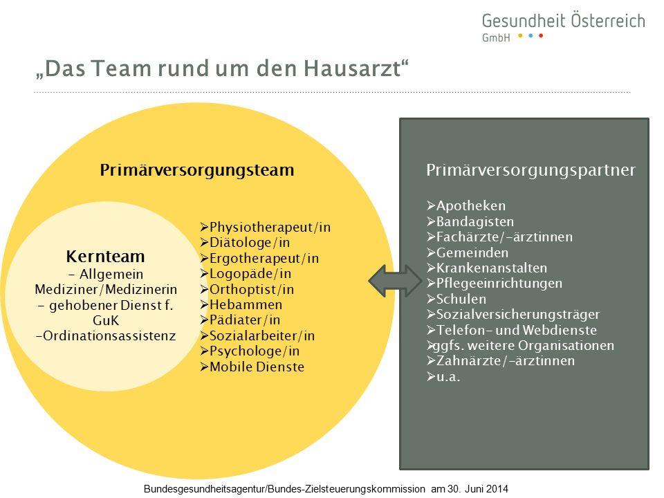 """Primärversorgungsteam """"Das Team rund um den Hausarzt"""" Kernteam - Allgemein Mediziner/Medizinerin - gehobener Dienst f. GuK -Ordinationsassistenz  Phy"""