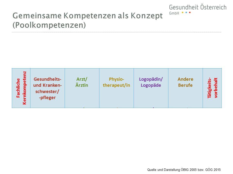 Gemeinsame Kompetenzen als Konzept (Poolkompetenzen) Gemeinsame Kompetenzen Personale und sozial-kommunikative Kompetenzen Fachliche Kernkompetenz Ges