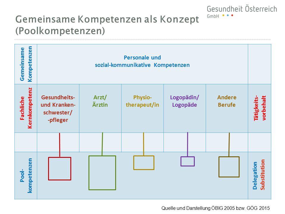 Gemeinsame Kompetenzen Personale und sozial-kommunikative Kompetenzen Fachliche Kernkompetenz Gesundheits- und Kranken- schwester/ -pfleger Arzt/ Ärzt