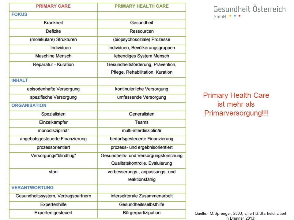 Primary Health Care ist mehr als Primärversorgung!!! Quelle: M.Sprenger, 2003, zitiert B.Starfield, zitiert in Brunner 2013)