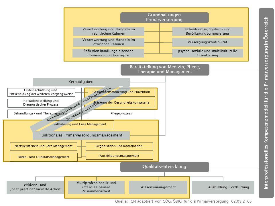 Kommunikation und Gesprächsführung Beziehungsgestaltung Interprofessionelles Kompetenzmodell für die Primärversorgung in Österreich Grundhaltungen Pri