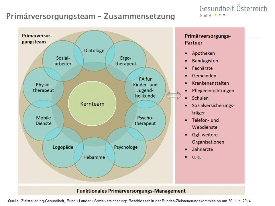 Primärversorgungsteam - Zusammensetzung Quelle: Zielsteuerung-Gesundheit, Bund Länder Sozialversicherung: Beschlossen in der Bundes-Zielsteuerungskomm