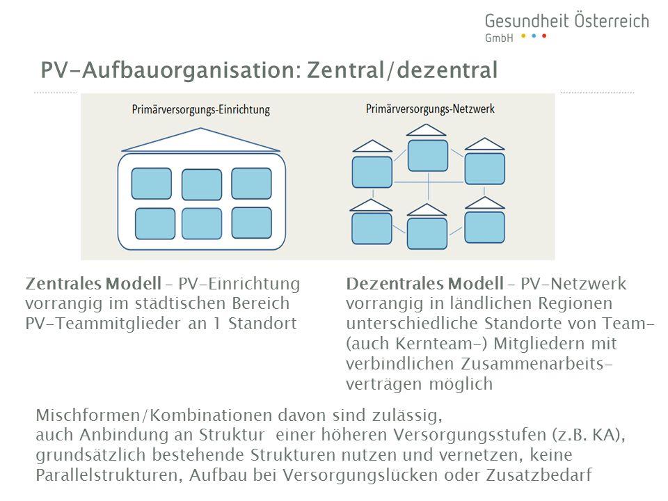 PV-Aufbauorganisation: Zentral/dezentral Zentrales Modell – PV-Einrichtung vorrangig im städtischen Bereich PV-Teammitglieder an 1 Standort Dezentrale