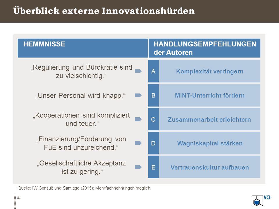 4 Überblick externe Innovationshürden Quelle: IW Consult und Santiago (2015); Mehrfachnennungen möglich.