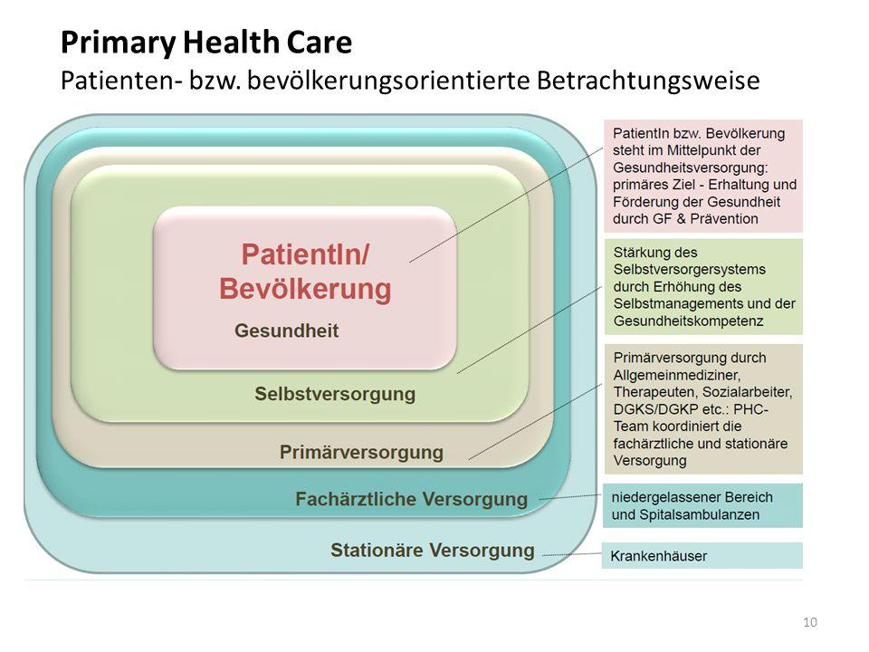 10 Primary Health Care Patienten- bzw. bevölkerungsorientierte Betrachtungsweise