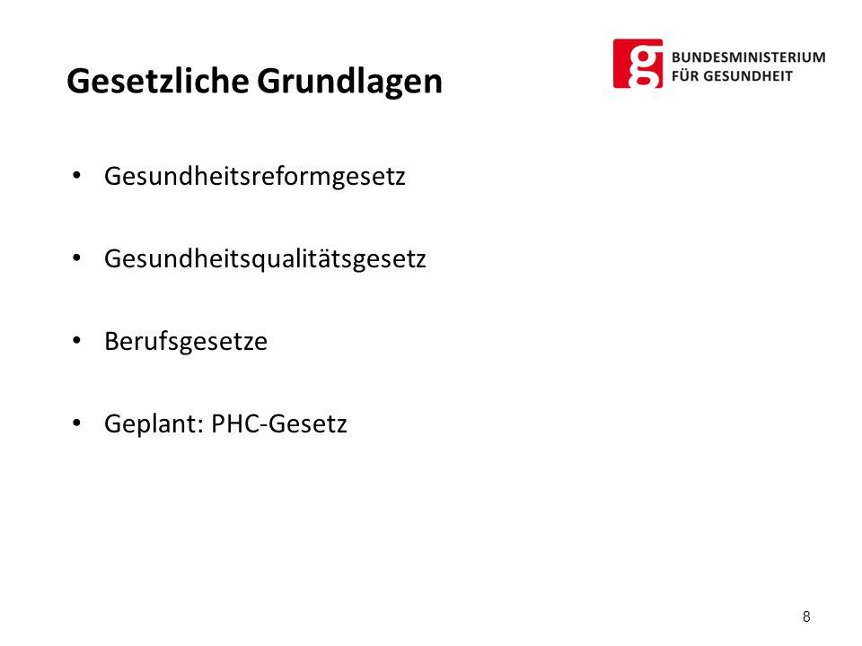 FG Qualität 9 PG Qualitätsstandards PG Patientenbefragung PG ambulante Qualitätsmessung A-IQI Steuerungsgruppe PG Berufsgruppen- Kompetenzprofile