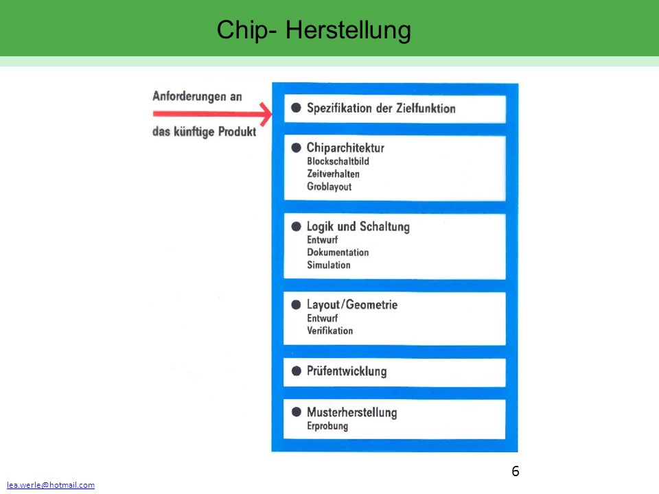lea.werle@hotmail.com 6 Chip- Herstellung