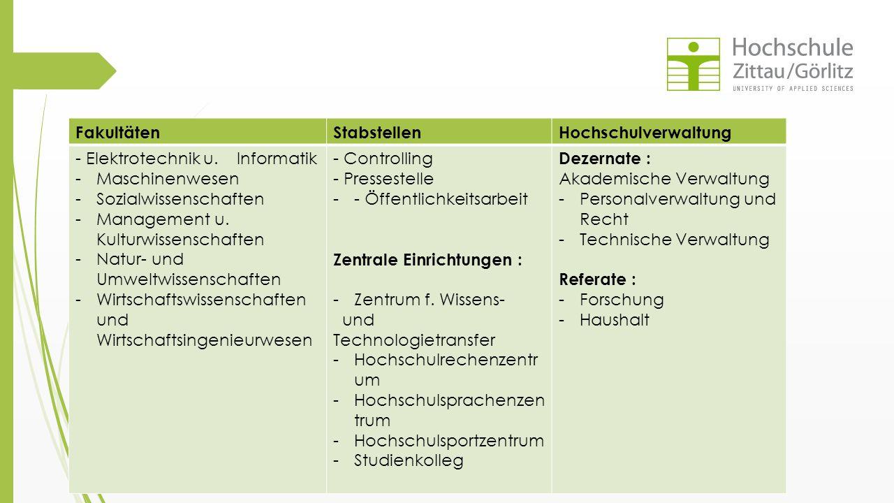  Abteilungen : FakultätenStabstellenHochschulverwaltung - Elektrotechnik u. Informatik -Maschinenwesen -Sozialwissenschaften -Management u. Kulturwis