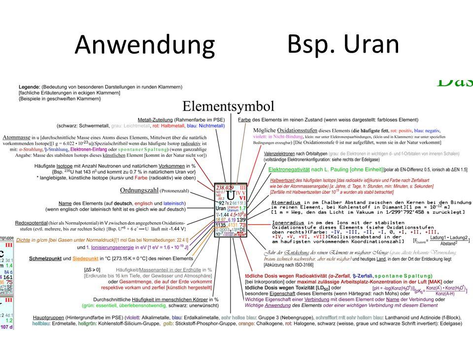 Anwendung Ablesen von Zeile (Schalen) und Spalte (Gruppe) Viele Eigenschaften ablesen (Legende) Bsp. Uran