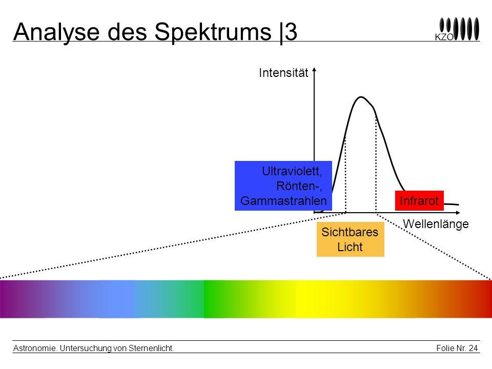 Folie Nr. 24 Astronomie. Untersuchung von Sternenlicht. Analyse des Spektrums  3 Intensität Wellenlänge Ultraviolett, Rönten-, Gammastrahlen Sichtbare
