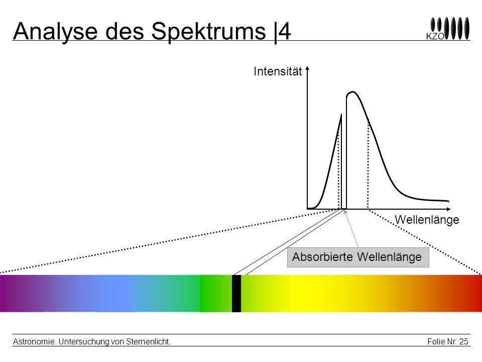 Folie Nr. 25 Astronomie. Untersuchung von Sternenlicht. Analyse des Spektrums  4 Intensität Wellenlänge Absorbierte Wellenlänge