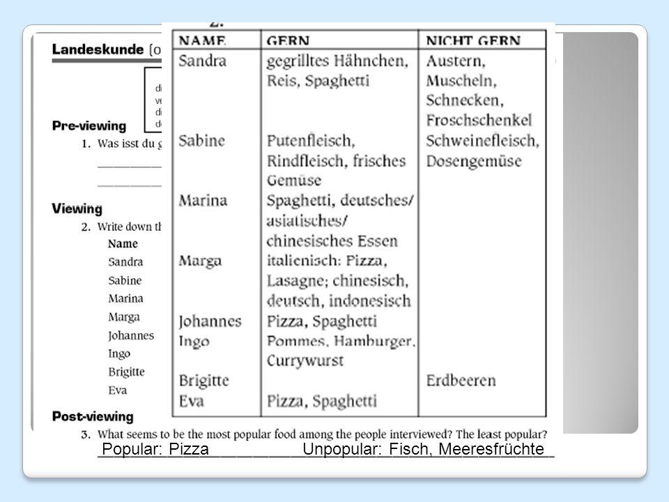 Popular: Pizza Unpopular: Fisch, Meeresfrüchte