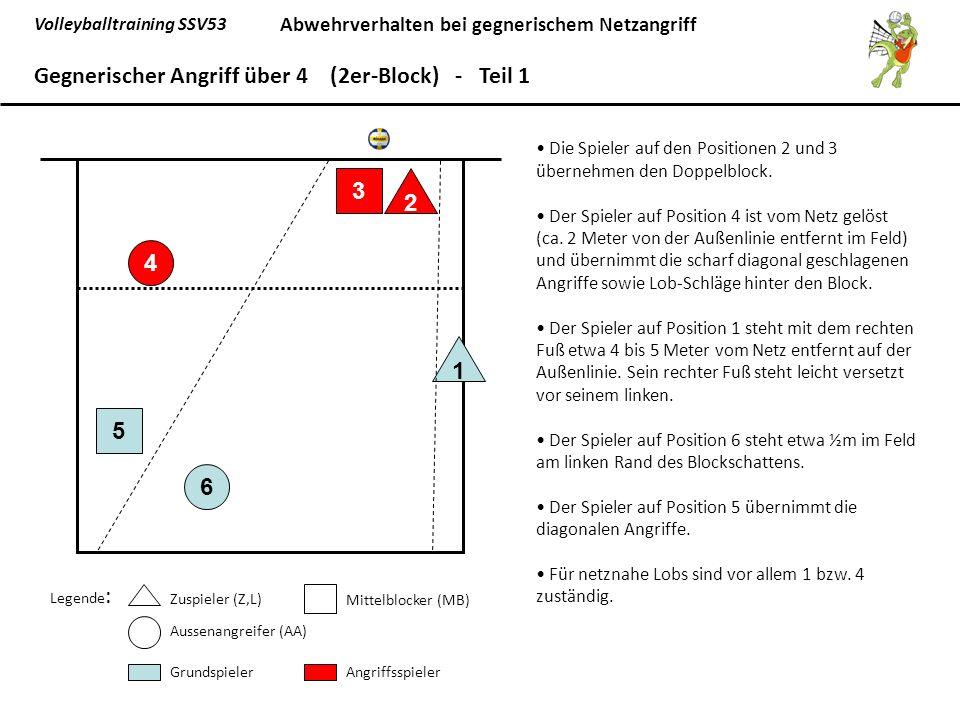 Volleyballtraining SSV53 Abwehrverhalten bei gegnerischem Netzangriff 6 5 1 4 3 2 Gegnerischer Angriff über 4 (2er-Block) - Teil 1 Legende : Zuspieler (Z,L) Mittelblocker (MB) Aussenangreifer (AA) GrundspielerAngriffsspieler Die Spieler auf den Positionen 2 und 3 übernehmen den Doppelblock.