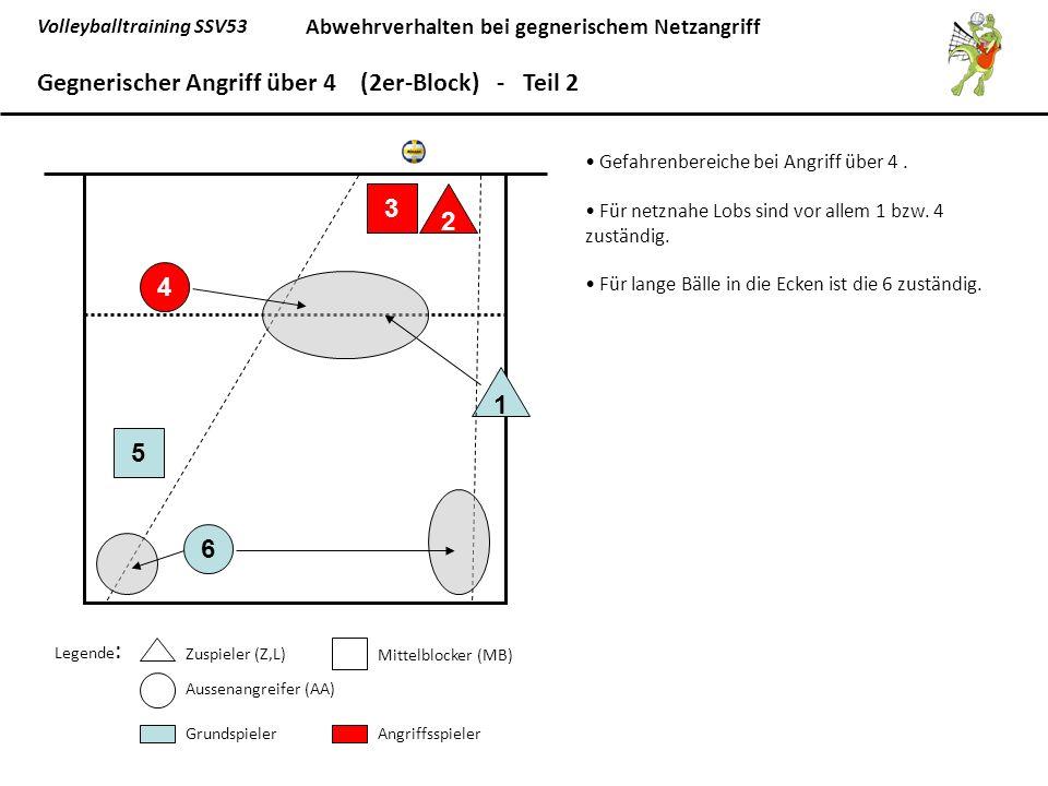 Volleyballtraining SSV53 Abwehrverhalten bei gegnerischem Netzangriff 6 5 1 4 3 2 Gegnerischer Angriff über 4 (2er-Block) - Teil 2 Legende : Zuspieler (Z,L) Mittelblocker (MB) Aussenangreifer (AA) GrundspielerAngriffsspieler Gefahrenbereiche bei Angriff über 4.