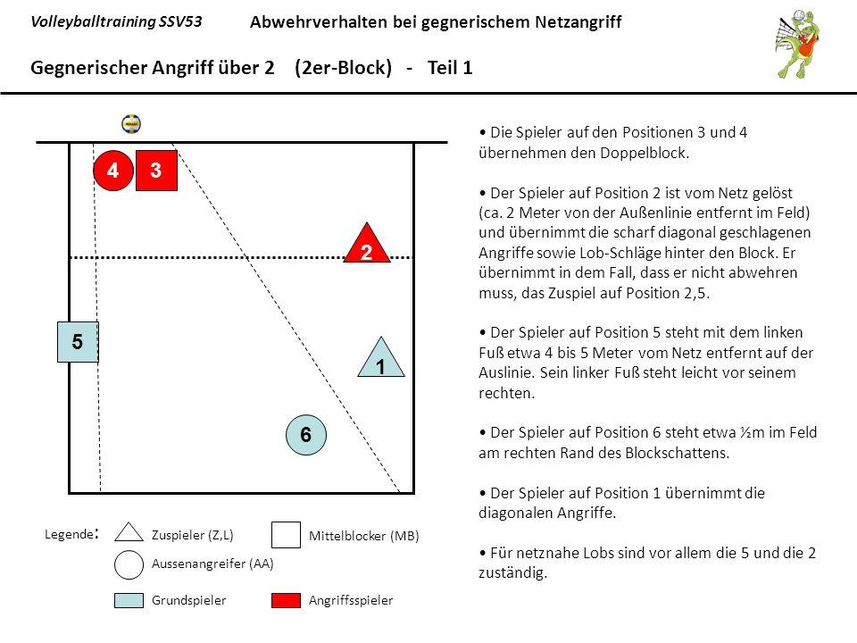 Volleyballtraining SSV53 Abwehrverhalten bei gegnerischem Netzangriff 6 5 1 43 2 Gegnerischer Angriff über 2 (2er-Block) - Teil 1 Legende : Zuspieler