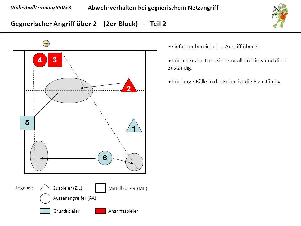 Volleyballtraining SSV53 Abwehrverhalten bei gegnerischem Netzangriff 6 5 1 43 2 Gegnerischer Angriff über 2 (2er-Block) - Teil 2 Legende : Zuspieler (Z,L) Mittelblocker (MB) Aussenangreifer (AA) GrundspielerAngriffsspieler Gefahrenbereiche bei Angriff über 2.